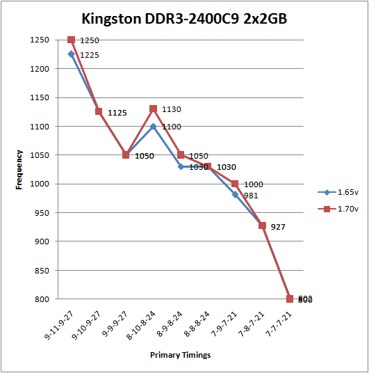 Kingston HyperX KHX2400C9 Voltage Scaling