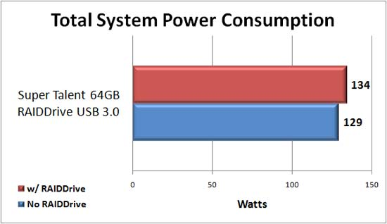 Super Talent 64GB RAIDDrive Power Consumption
