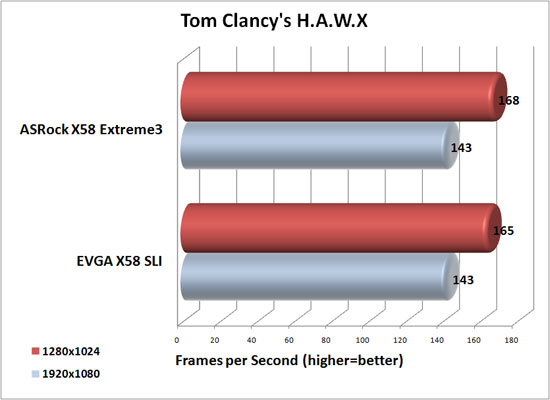 Tom Clancy's H.A.W.X Benchmark Results