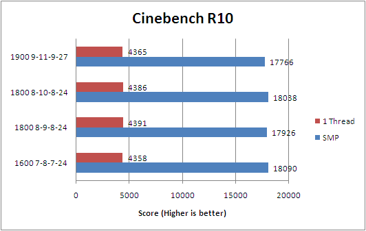G.skill ECO Series 1600C7 Cinebench R10