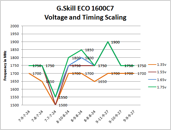 G.Skill DDR3-1600C7 ECO 1.35vdimm timing and voltage scaling