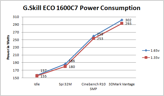 G.Skill DDR3-1600C7 ECO 1.35vdimm power consumption testing