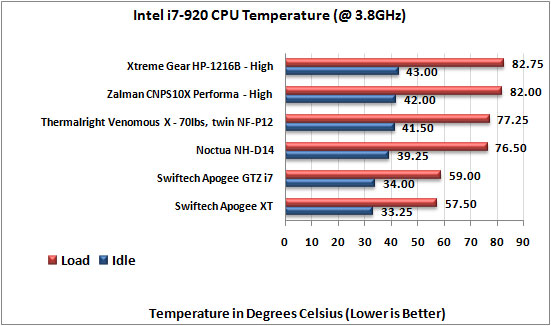 Xtreme Gear HP-1216B CPU Cooler
