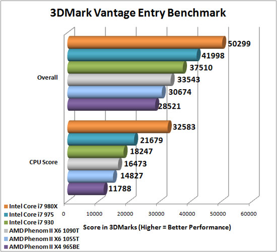 Amd Product S Benchmarks Overclocking Secrets Amd Phenom Ii X6 1090t And 1055t Six Core Processor Performance Secrets Review