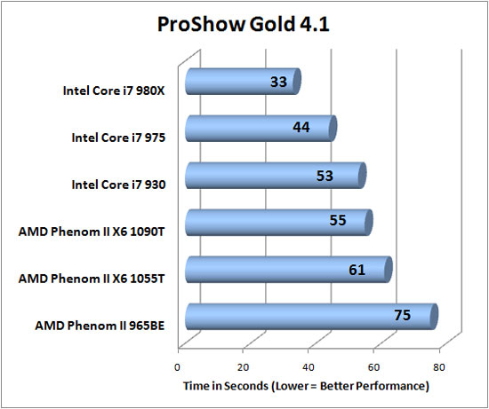 Photodex Proshow Gold 4.1 Benchmark Results