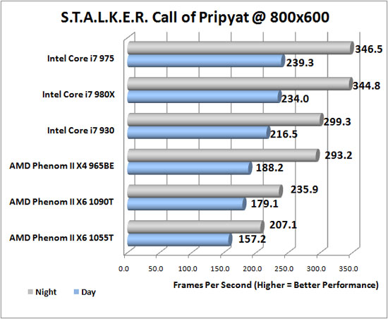 Stalker Call of Pripyat DX11 