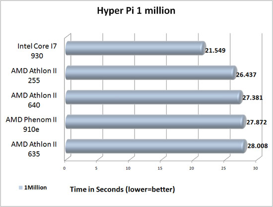 Hyper Pi 1 Million Benchmark results