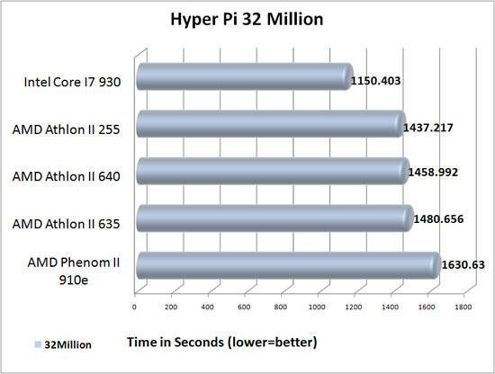 Hyper Pi 32 Million Benchmark results
