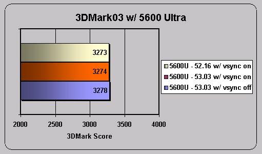 nVidia and FutureMark's 3DMark03