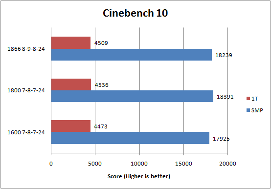 G.Skill DDR3-1600C7 PI Series Cinebench 10 Results