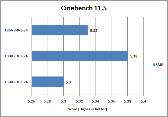 G.Skill DDR3-1600C7 PI Series Cinebench 11.5 Results