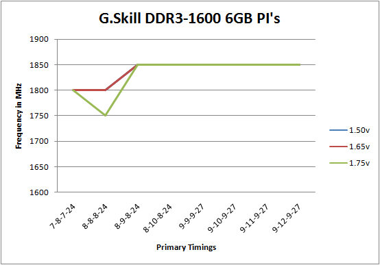 G.Skill DDR3-1600C7 PI Series Overlclocking Scaling