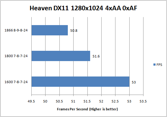 G.Skill DDR3-1600C7 PI Series Heaven DX11 1280x1024 Results