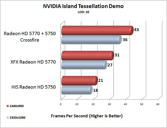 XFX Radeon HD 5770 NVIDIA Island Tessellation Demo Test Results