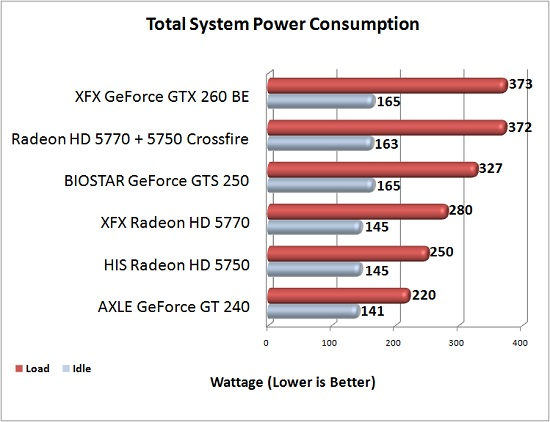 XFX Radeon  HD 5770 Power Consumption Chart