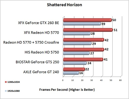 XFX Radeon HD 5770 Shattered Horizon Test Results