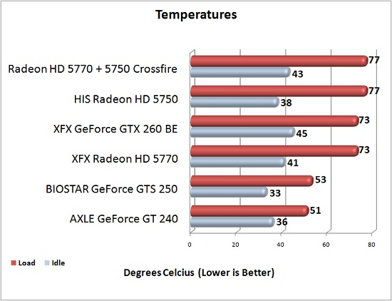 XFX Radeon HD 5770 Temperature Chart
