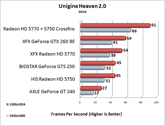 XFX Radeon HD 5770 Unigine Heaven DX10 Test Results