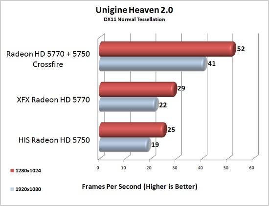 XFX Radeon HD 5770 Unigine Heaven DX11 Test Results