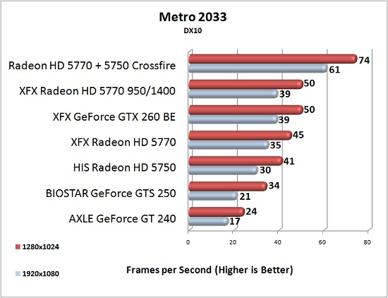 XFX Radeon HD 5770 Overclock Results: Metro 2033 DX10