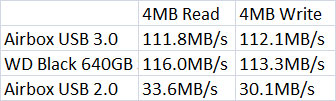 ATTO Disk Benchmark Results