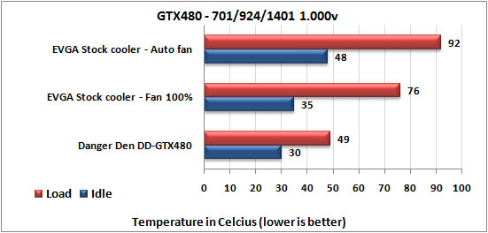 Danger Den DD-GTX480 Water Block stock temps
