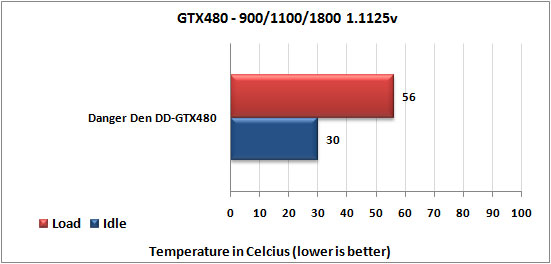 Danger Den DD-GTX480 Water Block OC temps