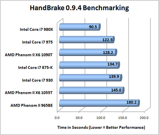 HandBrake 0.9.4 benchmarking