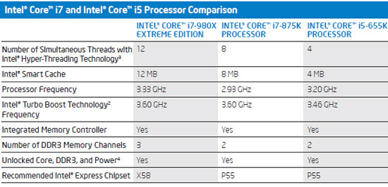 Intel 875K Unlocked CPU Specs