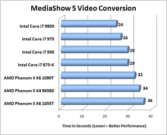CyberLink MediaShow 5 Benchmark Results