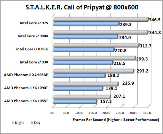 Stalker Call of Pripyat DX11<br /> Performance Benchmark