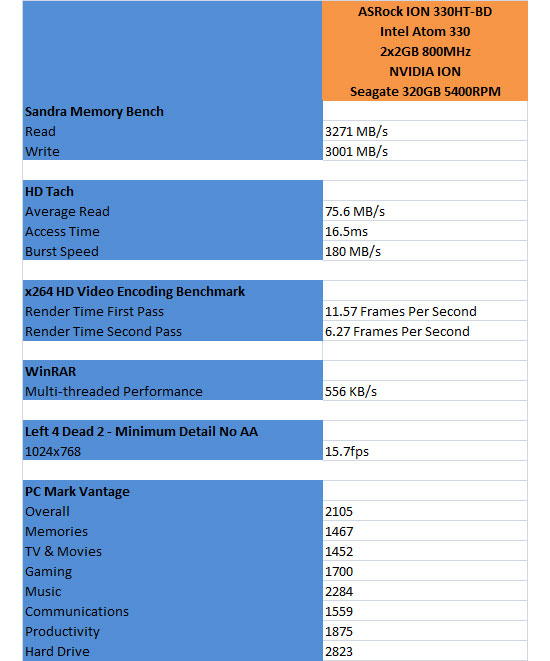 ASRock ION 330HT-BD Performance