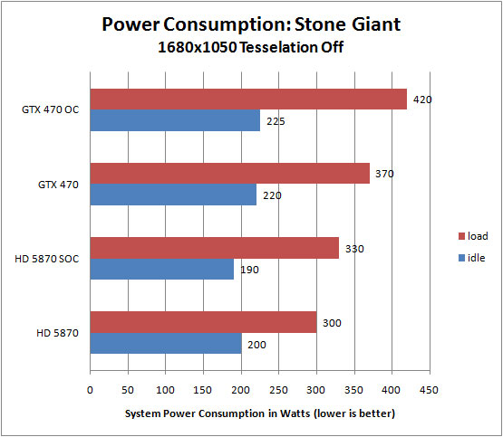 ZOTAC GTX 470 vs HD 5870 Power Consumption