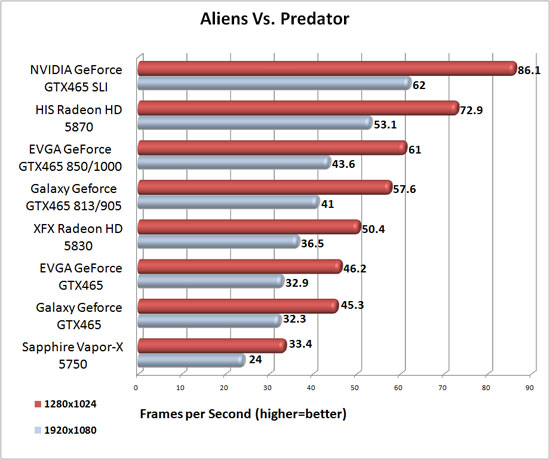 Galaxy GeForce GTX 465 Over clocked Benchmark Results
