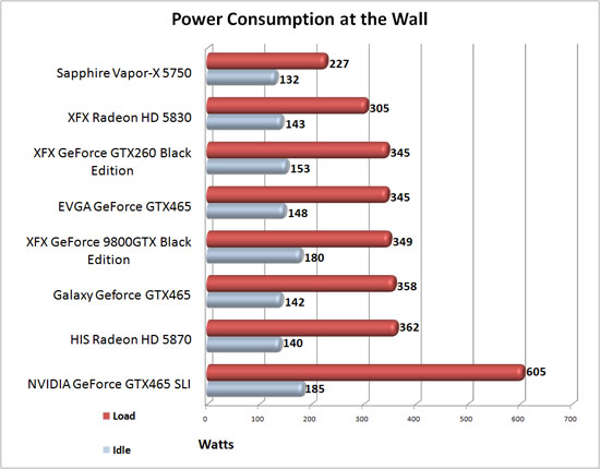 NVIDIA GeForce GTX 465 Power Consumption