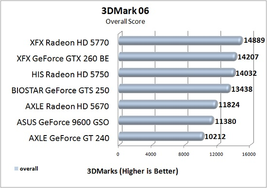 AXLE Radeon HD 5670 1GB Test Results: 3DMark06