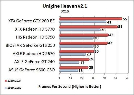 AXLE Radeon HD 5670 1GB Test Results: Unigine Heaven 2.1 @DX10