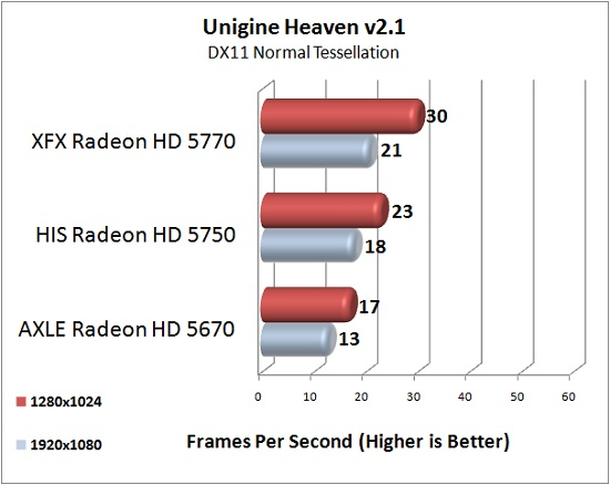 AXLE Radeon HD 5670 1GB Test Results: Unigine Heaven 2.1 @DX11