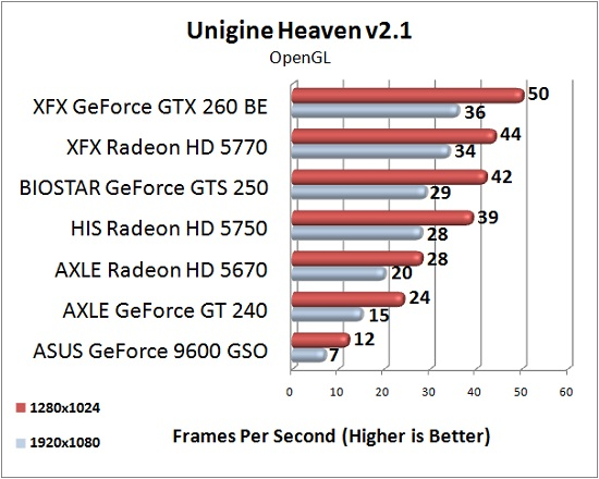 AXLE Radeon HD 5670 1GB Test Results: Unigine Heaven 2.1 @OpenGL
