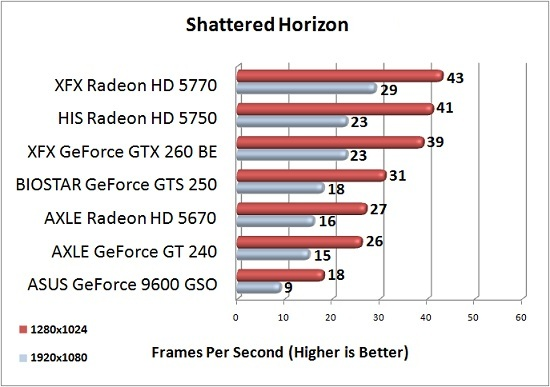 AXLE Radeon HD 5670 1GB Test Results: Shattered Horizon