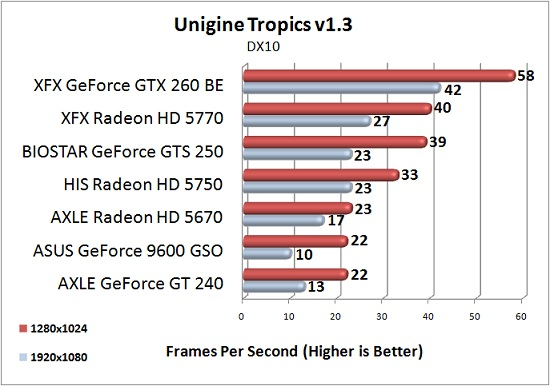 AXLE Radeon HD 5670 1GB Test Results: Unigine Tropics 1.3 @DX10