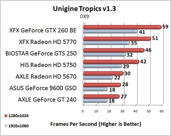 AXLE Radeon HD 5670 1GB Test Results: Unigine Tropics 1.3 @DX9