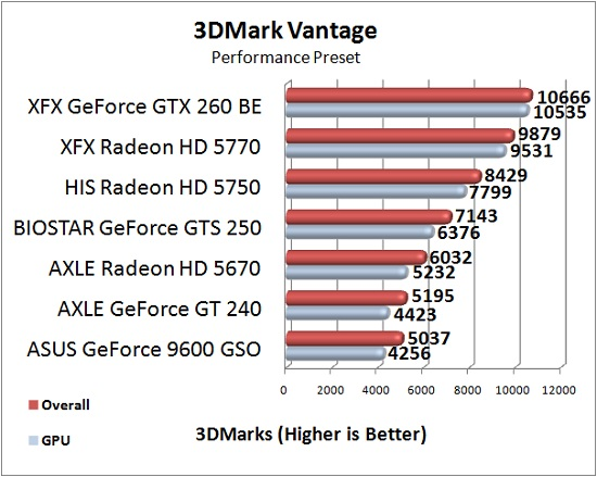 AXLE Radeon HD 5670 1GB Test Results: 3DMark Vantage
