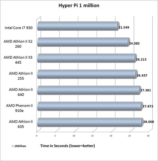 Hyper Pi 1 Million Benchmark results