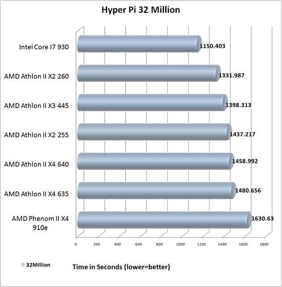 Hyper Pi 32 Million Benchmark results