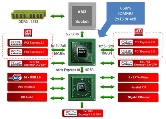 http://www.legitreviews.com/images/reviews/1362/890fx_chipset.jpg