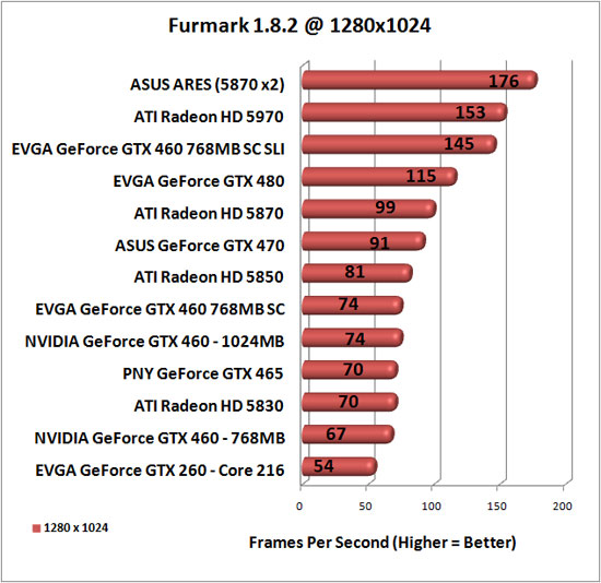 Furmark Benchmark Results