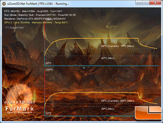 NVIDIA GeForce GTX 460 Video Card Load Temperature Testing Results