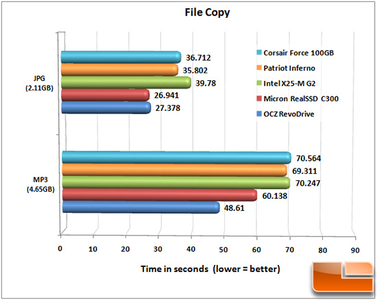 INFERNO FILE COPY CHART