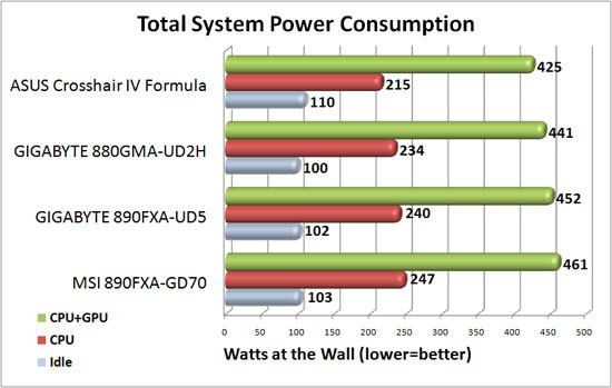 GIGABYTE 880GMA-UD2H System Power Consumption